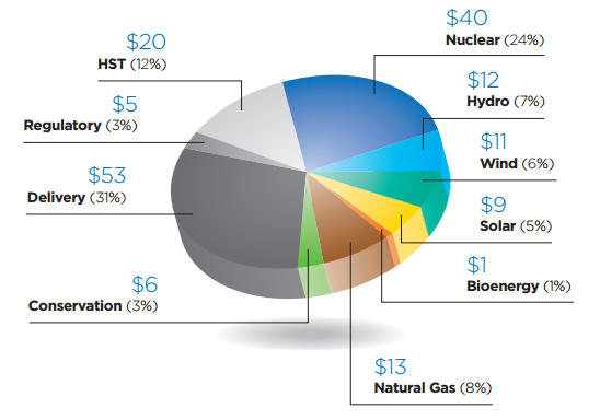 Cost Of Electricity In Ontario >> Solar in Ontario - Canadian Solar Industries Association